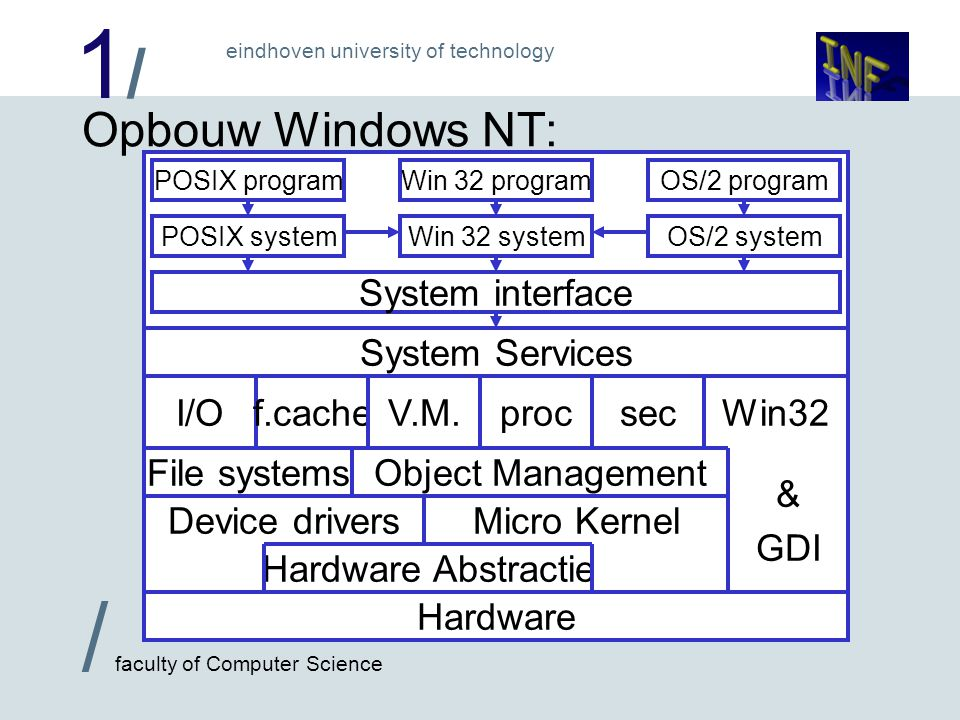 1/1/ / faculty of Computer Science eindhoven university of technology Opbouw Windows NT: Hardware Hardware Abstractie Device driversMicro Kernel File systemsObject Management I/Of.cacheprocV.M.sec Win32 & GDI System Services System interface Win 32 system Win 32 programPOSIX program POSIX system OS/2 program OS/2 system