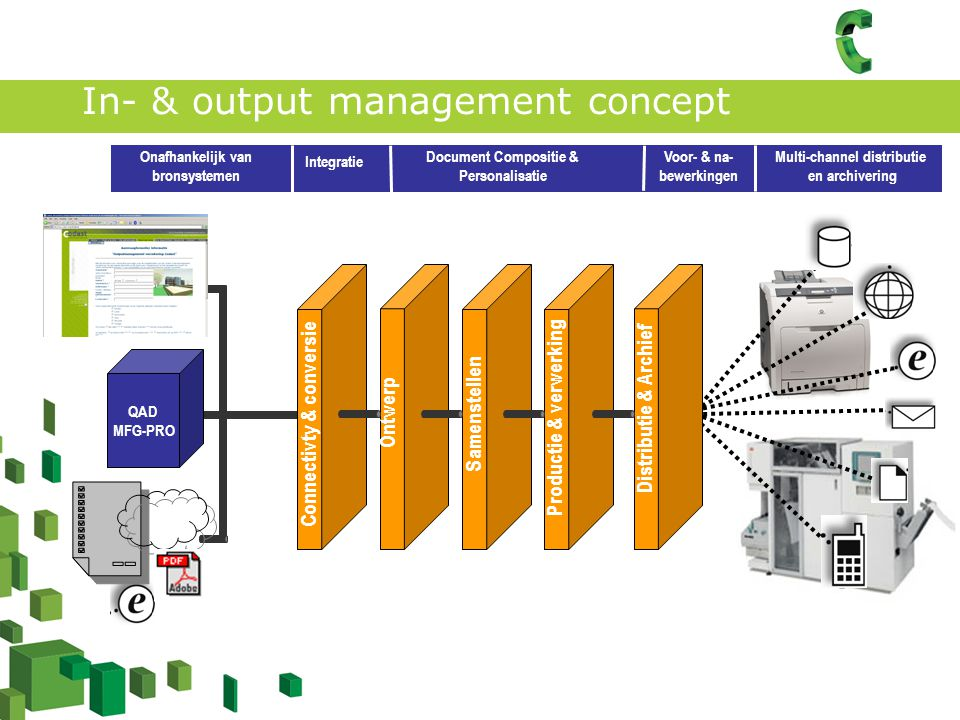 In- & output management concept Verwerking Core Business (zakelijke documenten) QAD MFG-PRO Connectivty & conversie Ontwerp Samenstellen Productie & v