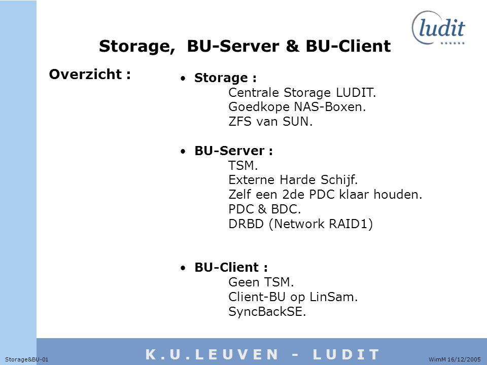 K. U. L E U V E N - L U D I T WimM 16/12/2005Storage&BU-01 Storage, BU-Server & BU-Client Storage : Centrale Storage LUDIT. Goedkope NAS-Boxen. ZFS va