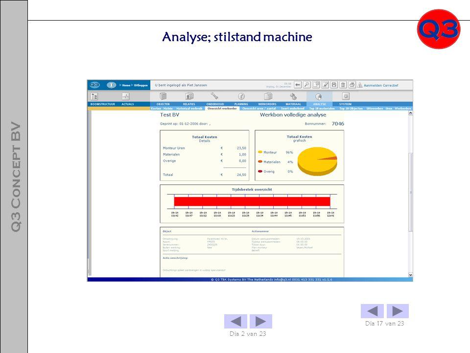 Analyse; stilstand machine Dia 17 van 23 Dia 2 van 23 Q3 Concept BV
