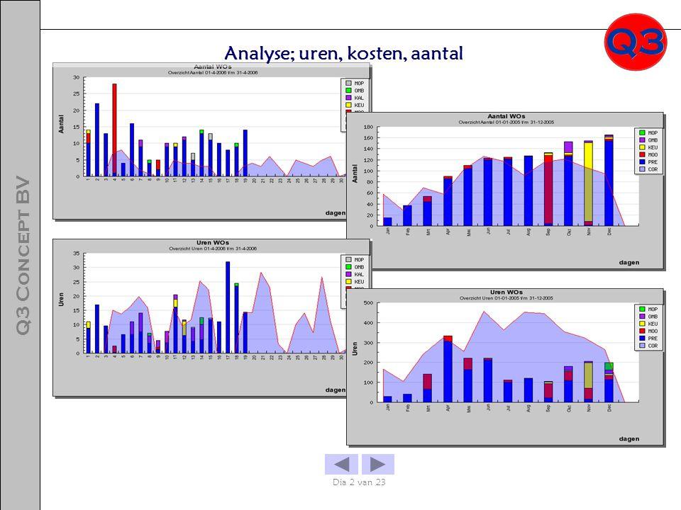 Analyse; uren, kosten, aantal Dia 2 van 23 Q3 Concept BV