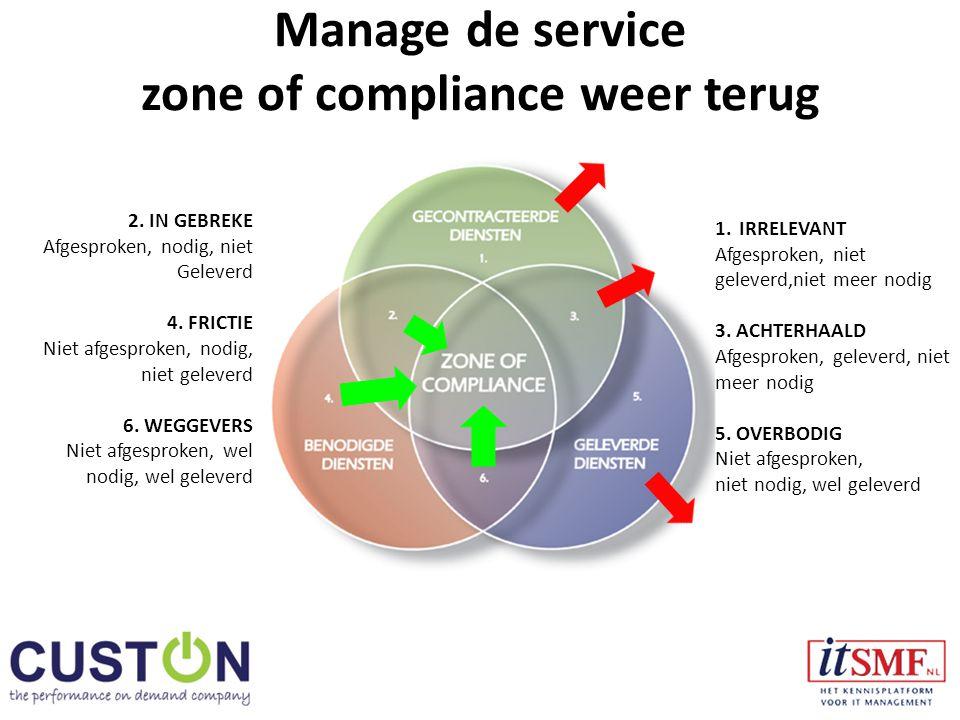 Manage de service zone of compliance weer terug 1.IRRELEVANT Afgesproken, niet geleverd,niet meer nodig 3.