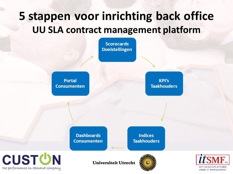 5 stappen voor inrichting back office UU SLA contract management platform Scorecards Doelstellingen KPI's Taakhouders Indices Taakhouders Dashboards Consumenten Portal Consumenten