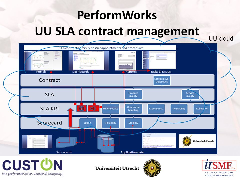PerformWorks UU SLA contract management UU cloud