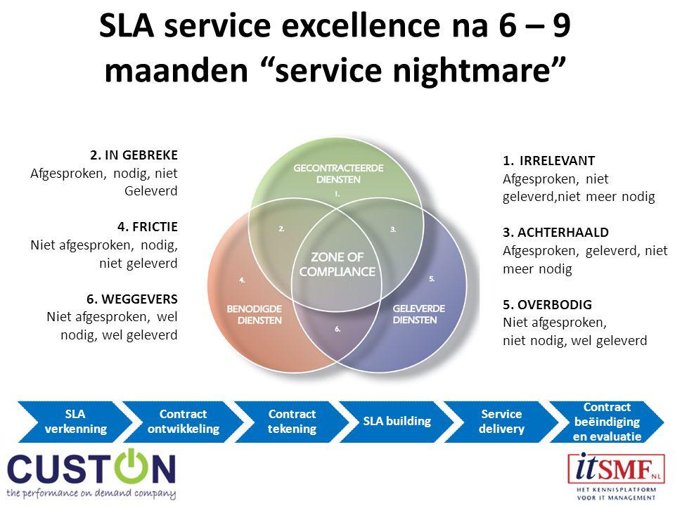 SLA service excellence na 6 – 9 maanden service nightmare SLA verkenning Contract ontwikkeling Contract tekening SLA building Service delivery Contract beëindiging en evaluatie 1.IRRELEVANT Afgesproken, niet geleverd,niet meer nodig 3.