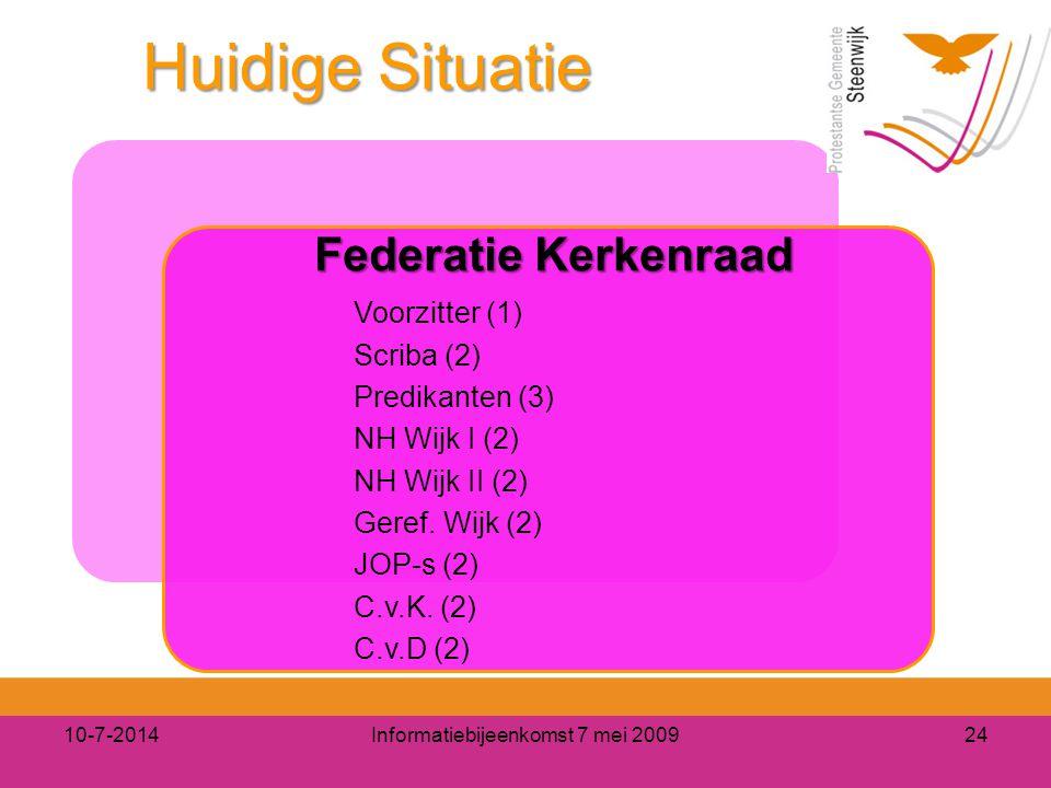 Huidige Situatie Federatie Kerkenraad Federatie Kerkenraad Voorzitter (1) Scriba (2) Predikanten (3) NH Wijk I (2) NH Wijk II (2) Geref. Wijk (2) JOP-