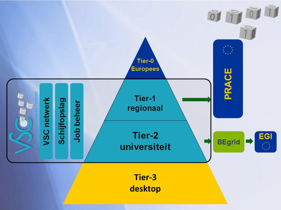 Tier-0 Europees Tier-1 nationaal regionaal Tier-2 (regionaal) universiteit Tier-3 desktop VSC netwerk Schijfopslag Job beheer EGI PRACE BEgrid Tier-0