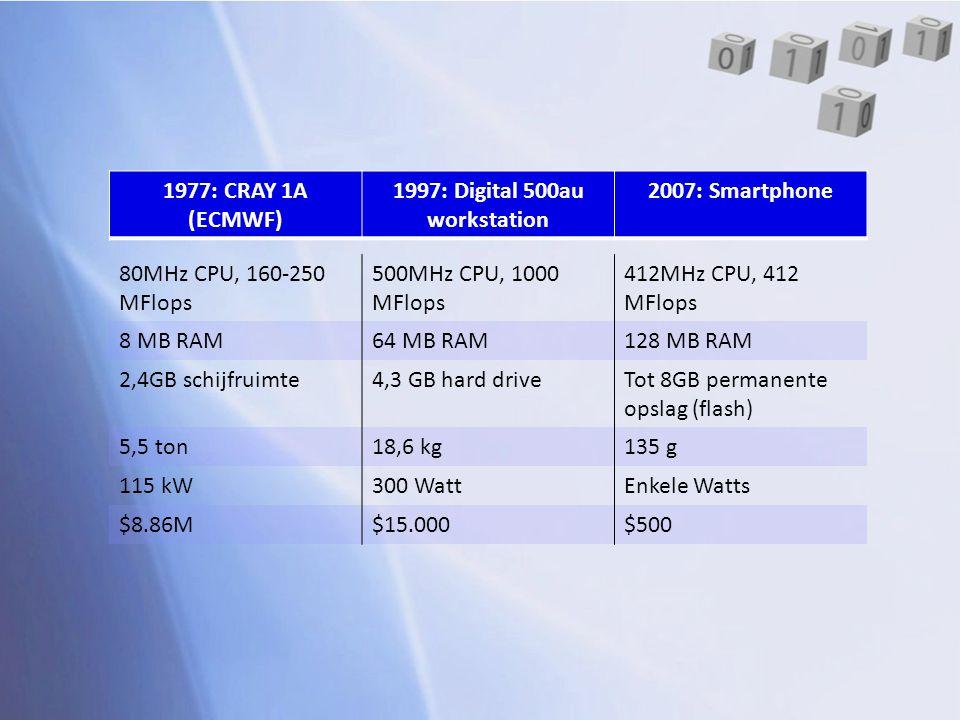 80MHz CPU, 160-250 MFlops 500MHz CPU, 1000 MFlops 412MHz CPU, 412 MFlops 8 MB RAM64 MB RAM128 MB RAM 2,4GB schijfruimte4,3 GB hard driveTot 8GB perman