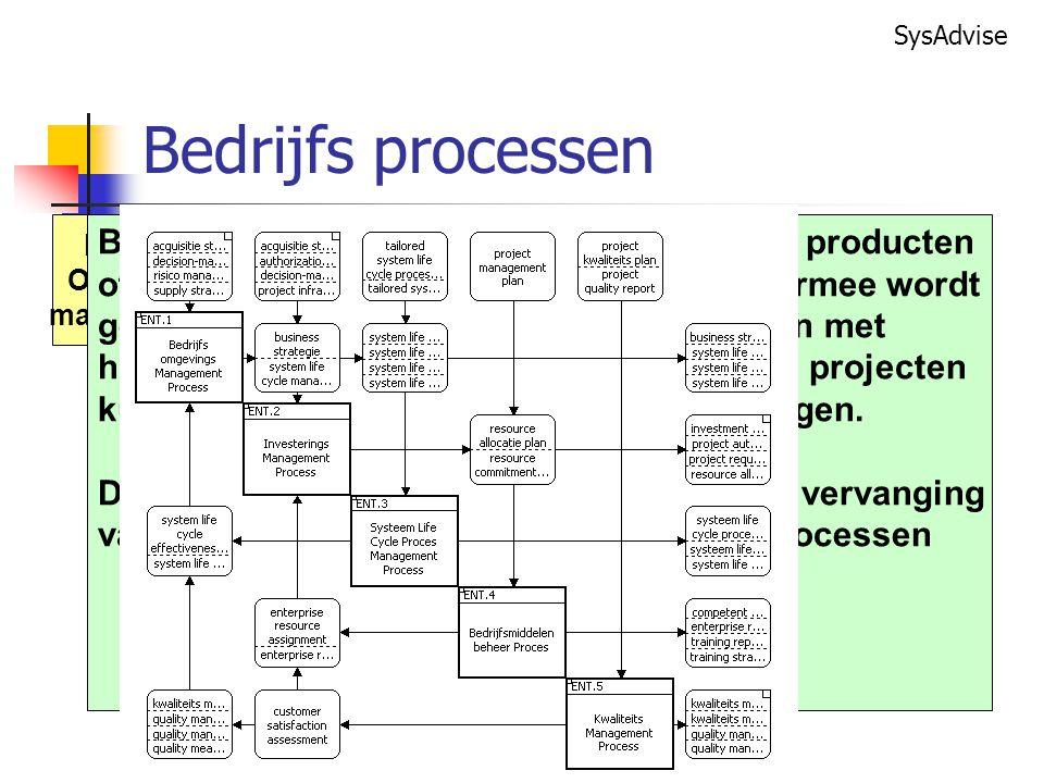 SysAdvise Bedrijfs Omgeving management Investerings management Systeem Life-Cycle management Bedrijfs Middelen beheer Kwaliteits management Bedrijfsprocessen maken het mogelijk om producten of diensten te verwerven of te leveren.