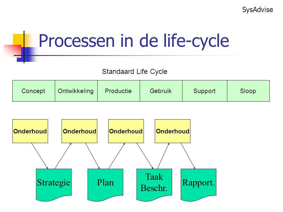 SysAdvise Processen in de life-cycle ConceptOntwikkelingProductieGebruikSupportSloop Standaard Life Cycle Onderhoud Strategie Onderhoud Plan Onderhoud Taak Beschr.
