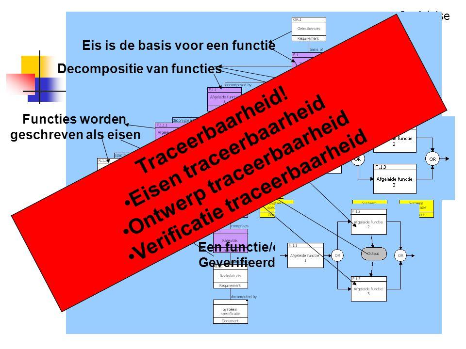 SysAdvise Eis is de basis voor een functie Decompositie van functies Functies worden geschreven als eisen Een functie/eis moet Geverifieerd worden Traceerbaarheid.