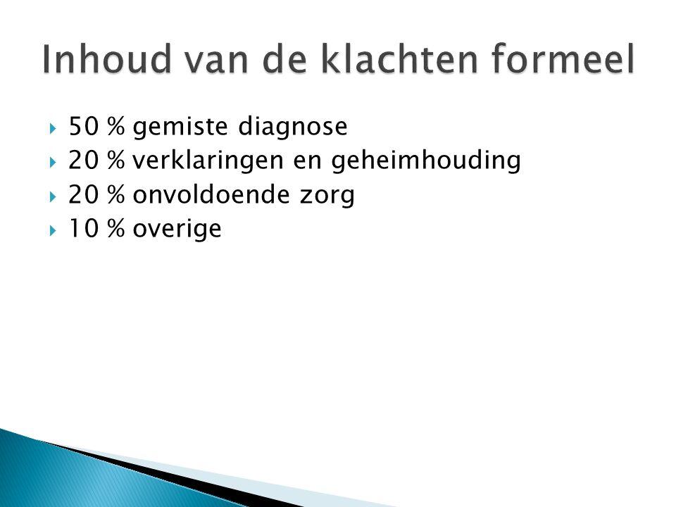  50 % gemiste diagnose  20 % verklaringen en geheimhouding  20 % onvoldoende zorg  10 % overige