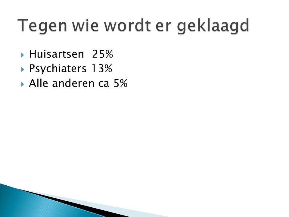  Huisartsen 25%  Psychiaters 13%  Alle anderen ca 5%
