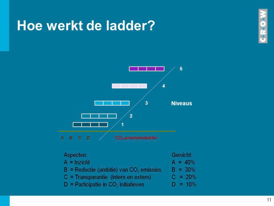 11 Hoe werkt de ladder? A CBD CO 2 -prestatieladder 5 4 3 2 1 Niveaus