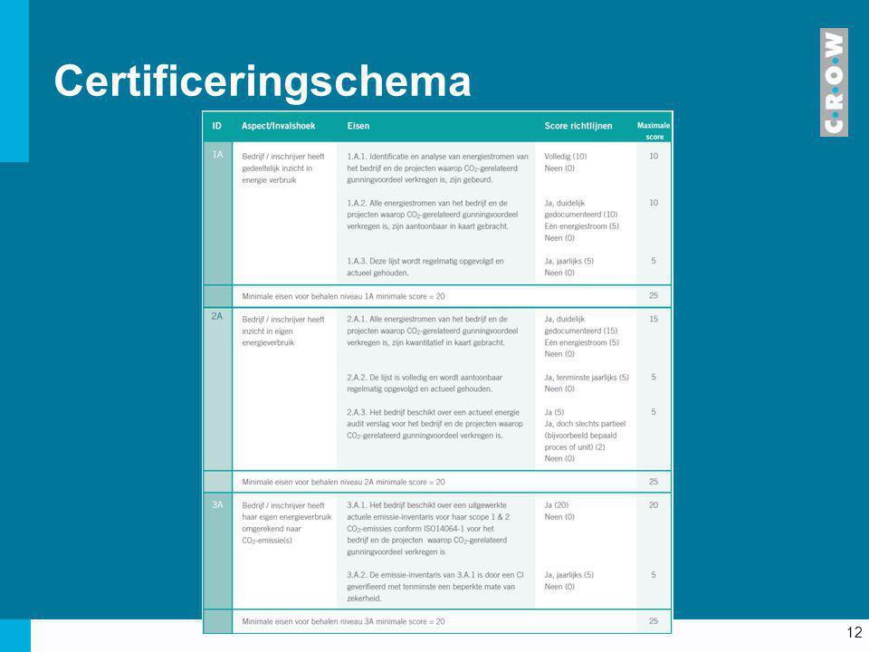 12 Certificeringschema