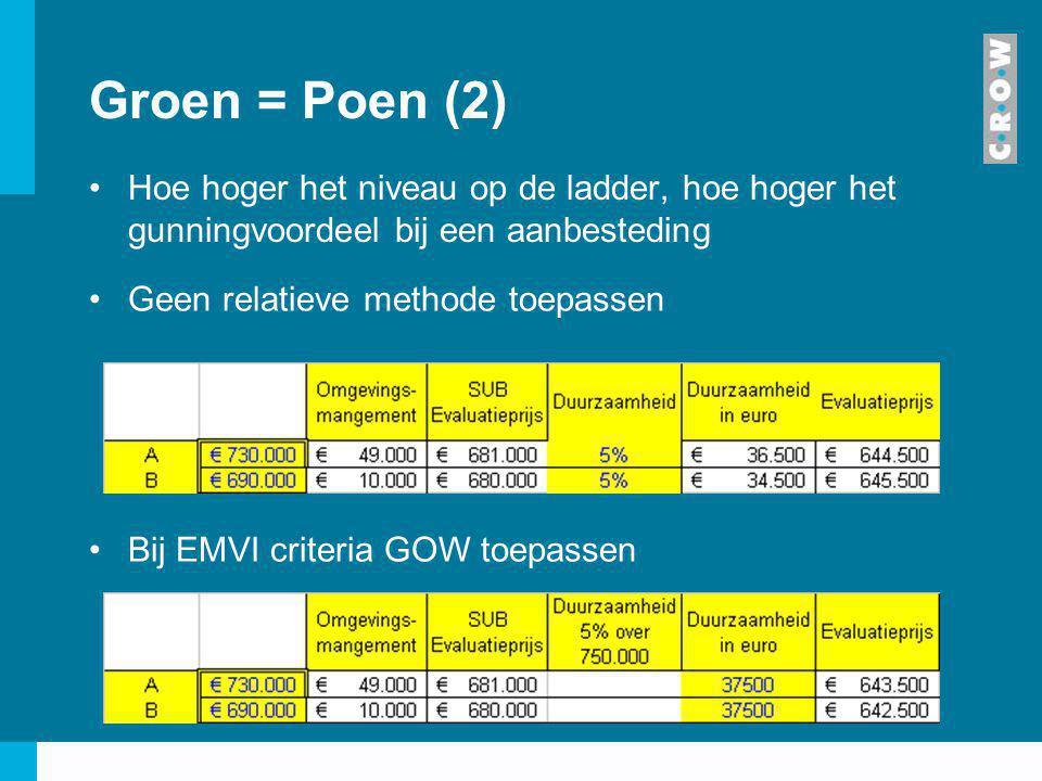 Groen = Poen (2) Hoe hoger het niveau op de ladder, hoe hoger het gunningvoordeel bij een aanbesteding Geen relatieve methode toepassen Bij EMVI crite