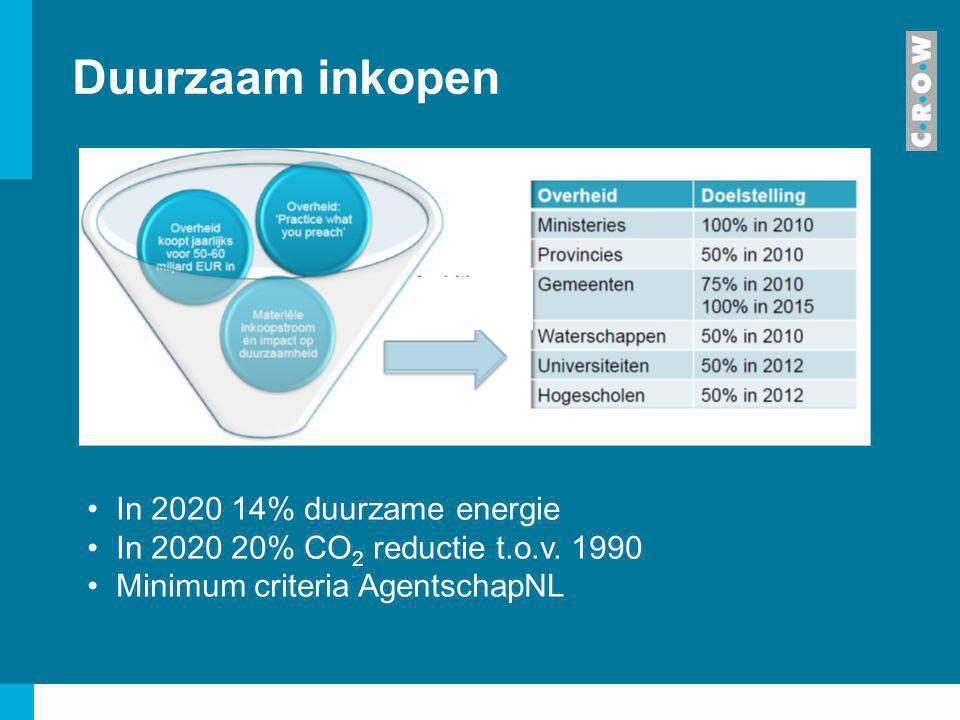 Duurzaam inkopen In 2020 14% duurzame energie In 2020 20% CO 2 reductie t.o.v. 1990 Minimum criteria AgentschapNL