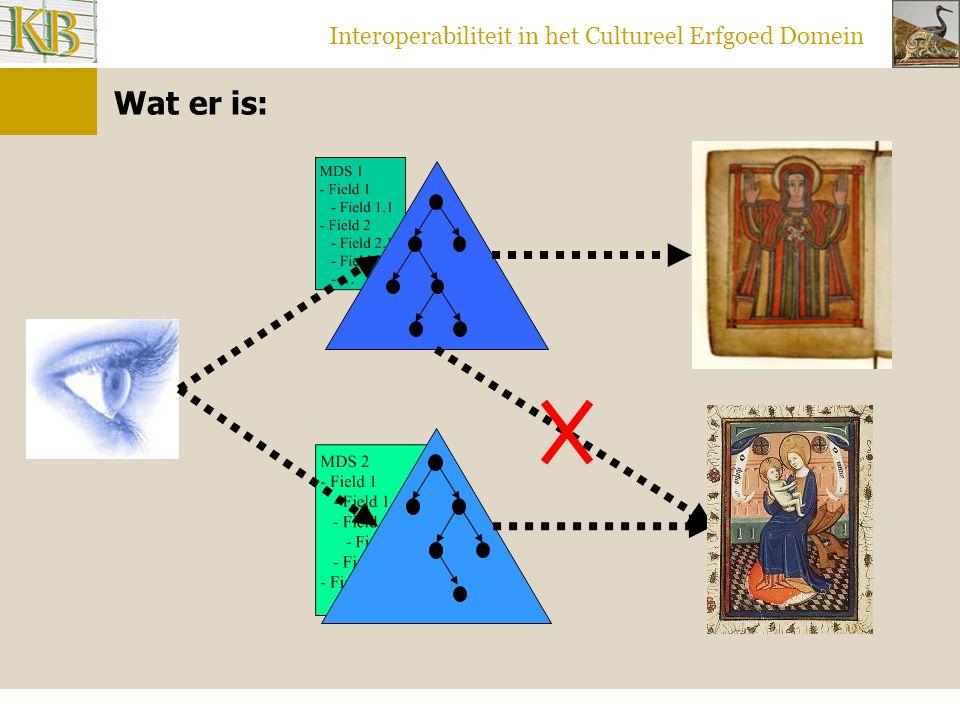 Interoperabiliteit in het Cultureel Erfgoed Domein Wat er is: