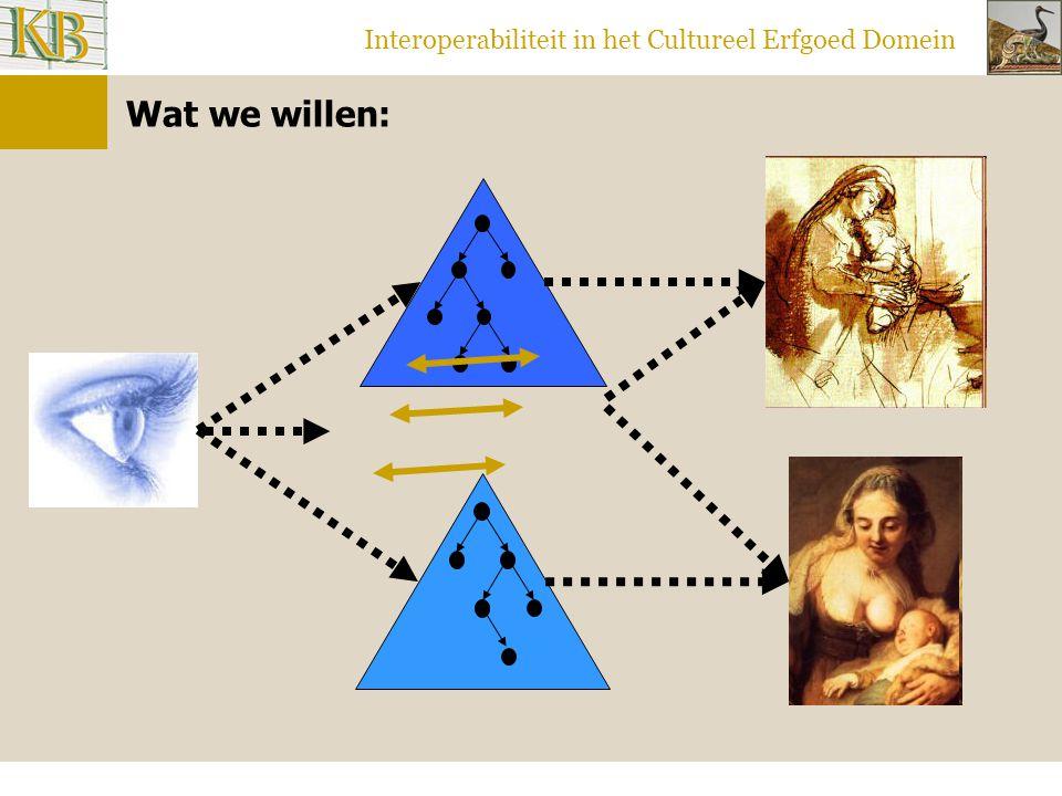 Interoperabiliteit in het Cultureel Erfgoed Domein Wat we willen: