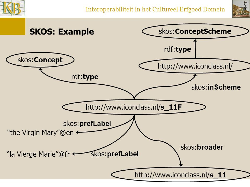 Interoperabiliteit in het Cultureel Erfgoed Domein http://www.iconclass.nl/s_11 http://www.iconclass.nl/s_11F skos:Concept rdf:type skos: broader skos: prefLabel the Virgin Mary @en skos: prefLabel la Vierge Marie @fr http://www.iconclass.nl/ skos: inScheme skos:ConceptScheme rdf:type SKOS: Example