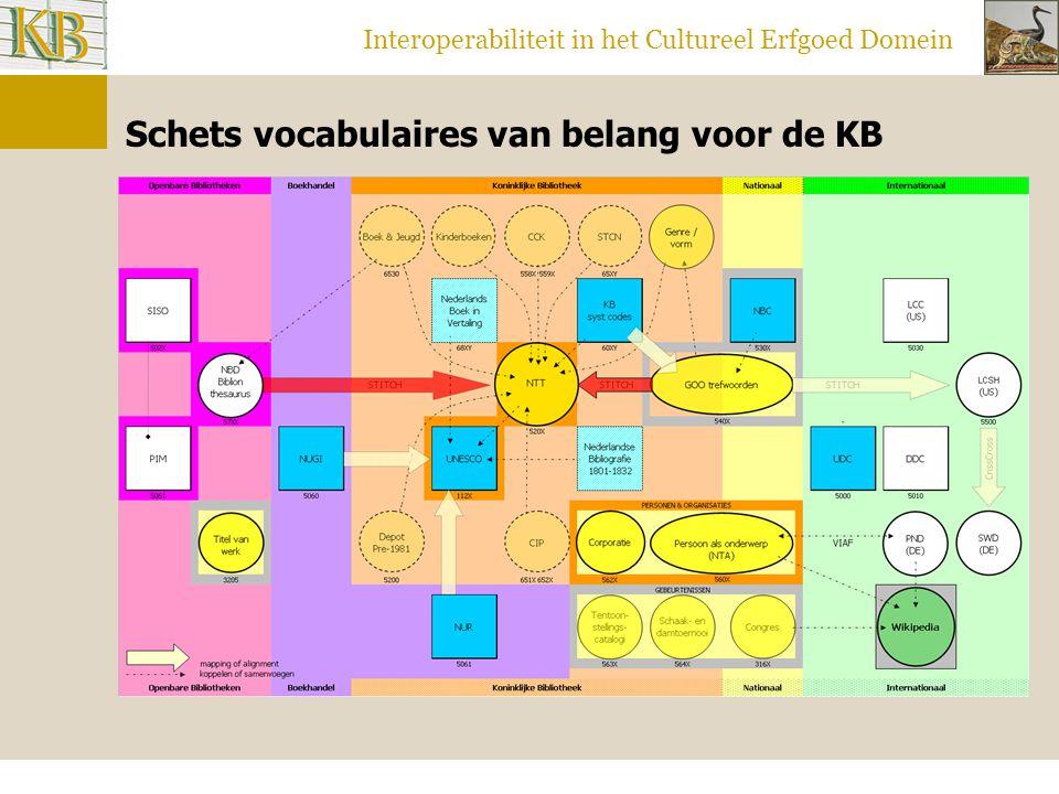 Interoperabiliteit in het Cultureel Erfgoed Domein Schets vocabulaires van belang voor de KB