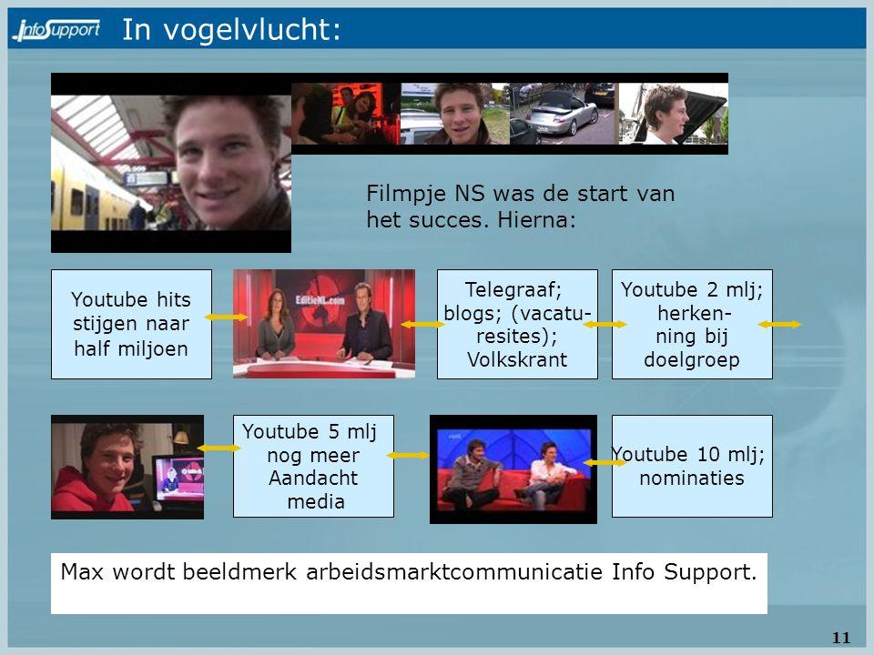 Filmpje NS was de start van het succes. Hierna: Youtube hits stijgen naar half miljoen Telegraaf; blogs; (vacatu- resites); Volkskrant Youtube 2 mlj;