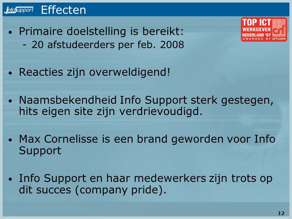 Effecten Primaire doelstelling is bereikt: -20 afstudeerders per feb. 2008 Reacties zijn overweldigend! Naamsbekendheid Info Support sterk gestegen, h