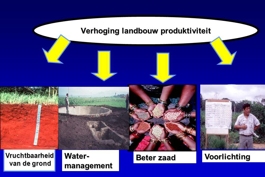 Verhoging landbouw produktiviteit Vruchtbaarheid van de grond van de grond Beter zaad Water- management Voorlichting