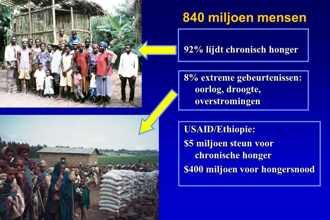 92% lijdt chronisch honger 8% extreme gebeurtenissen: oorlog, droogte, overstromingen USAID/Ethiopie: $5 miljoen steun voor chronische honger $400 mil