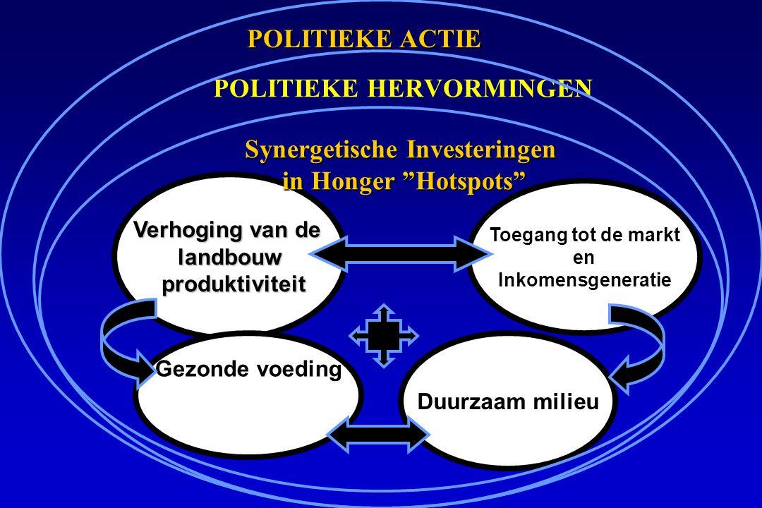 POLITIEKE HERVORMINGEN Verhoging van de landbouw produktiviteit produktiviteit Gezonde voeding Toegang tot de markt en Inkomensgeneratie POLITIEKE ACTIE POLITIEKE ACTIE Synergetische Investeringen in Honger Hotspots in Honger Hotspots Duurzaam milieu