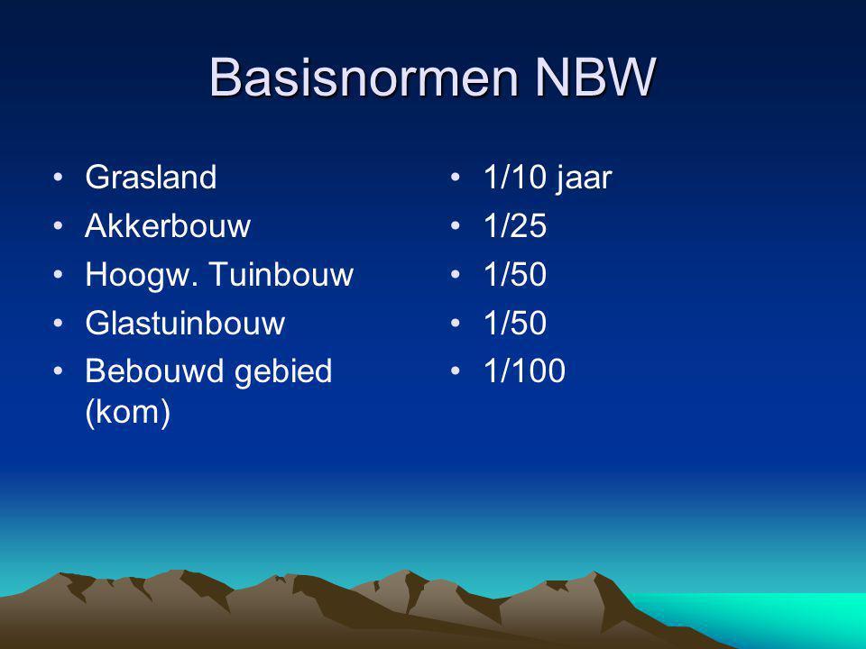 Basisnormen NBW Grasland Akkerbouw Hoogw.