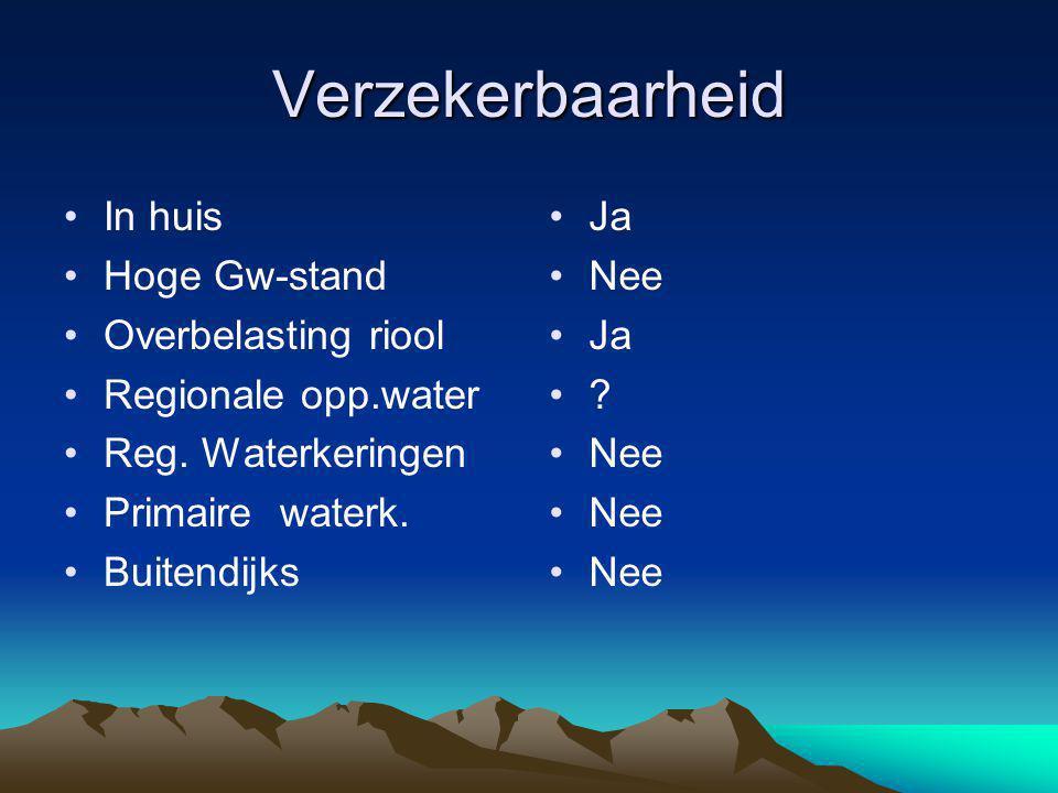 Verzekerbaarheid In huis Hoge Gw-stand Overbelasting riool Regionale opp.water Reg.