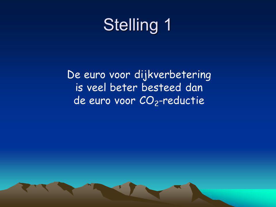 Stelling 1 De euro voor dijkverbetering is veel beter besteed dan de euro voor CO 2 -reductie