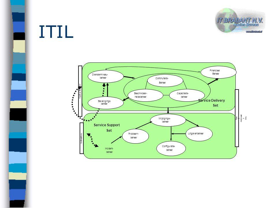 ITIL Dienstenniveau- beheer Financieel Beheer Continuiteits- Capaciteits- beheer Beschikbaar- heidsbeheer Opdrachtgever Toe l everanc i ers Wijzigings