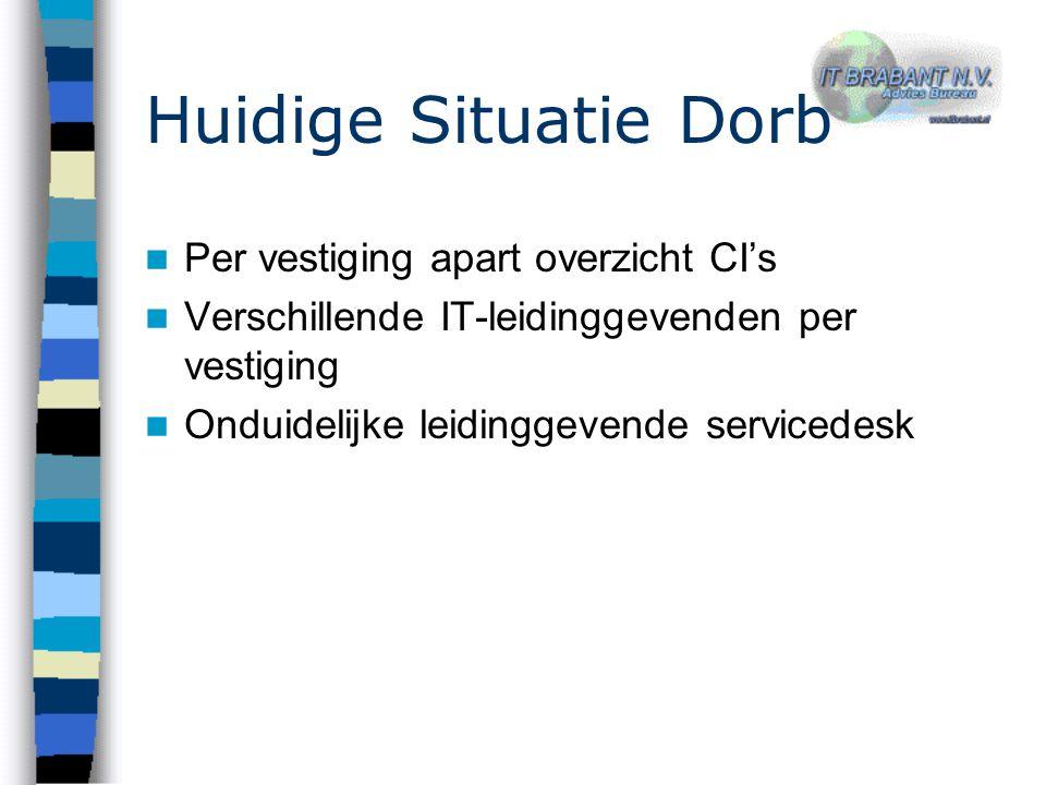 Huidige Situatie Dorb Per vestiging apart overzicht CI's Verschillende IT-leidinggevenden per vestiging Onduidelijke leidinggevende servicedesk