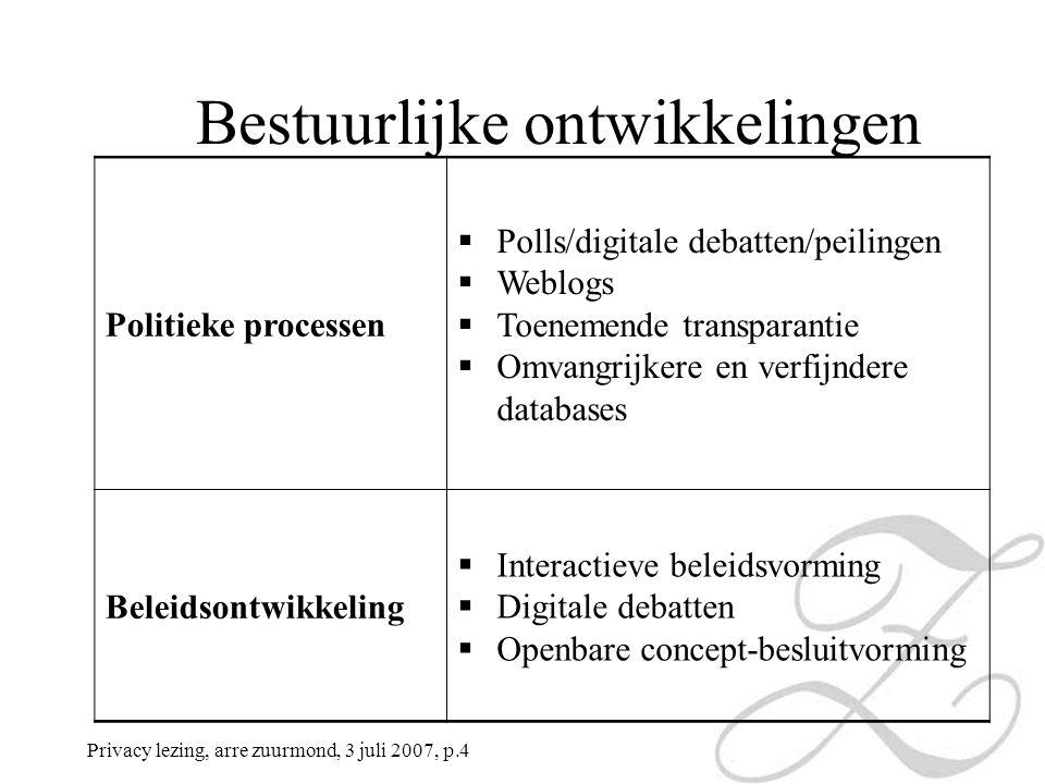Privacy lezing, arre zuurmond, 3 juli 2007, p.4 Politieke processen  Polls/digitale debatten/peilingen  Weblogs  Toenemende transparantie  Omvangrijkere en verfijndere databases Beleidsontwikkeling  Interactieve beleidsvorming  Digitale debatten  Openbare concept-besluitvorming Bestuurlijke ontwikkelingen