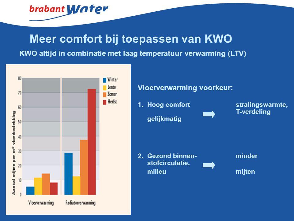 Meer comfort bij toepassen van KWO KWO altijd in combinatie met laag temperatuur verwarming (LTV) Vloerverwarming voorkeur: 1.Hoog comfortstralingswar