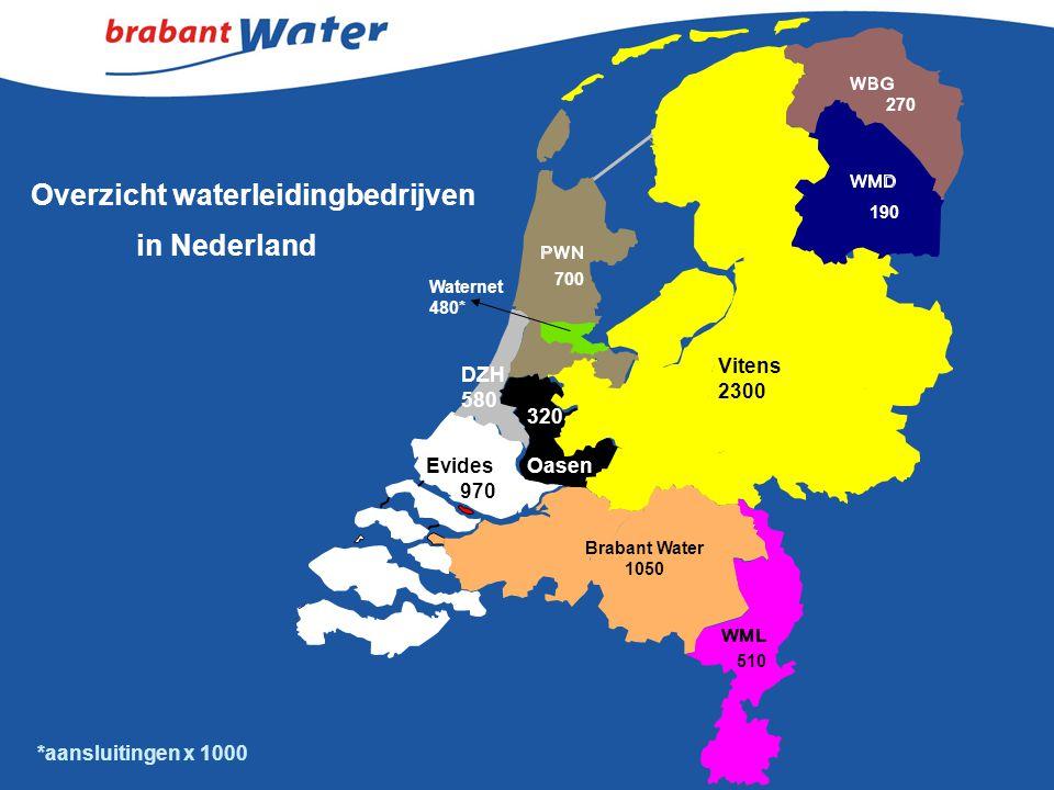 Overzicht waterleidingbedrijven in Nederland *aansluitingen x 1000 Brabant Water 1050 Evides 970 Vitens 2300 DZH 580 320 Oasen 270 190 Waternet 480* 5