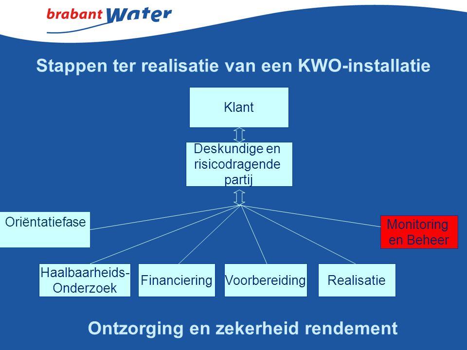 Stappen ter realisatie van een KWO-installatie Deskundige en risicodragende partij Haalbaarheids- Onderzoek VoorbereidingFinancieringRealisatie Monito