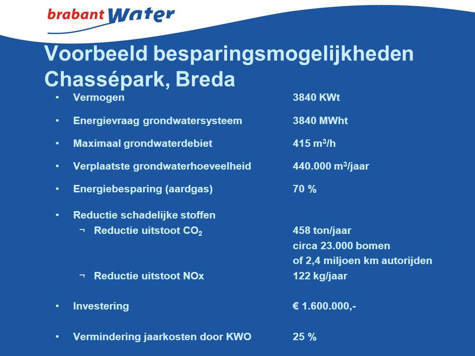 Voorbeeld besparingsmogelijkheden Chassépark, Breda Vermogen 3840 KWt Energievraag grondwatersysteem3840 MWht Maximaal grondwaterdebiet415 m 3 /h Verp