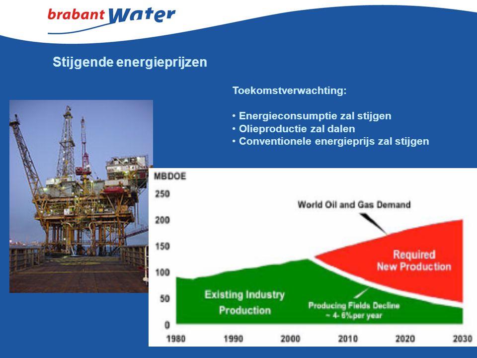 Stijgende energieprijzen Toekomstverwachting: Energieconsumptie zal stijgen Olieproductie zal dalen Conventionele energieprijs zal stijgen