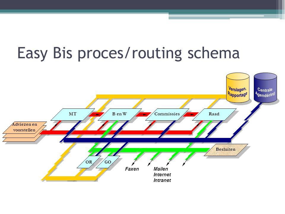 Easy Bis - Systeem ▫ Op alle Windows-platformen  Windows 2000  XP  Vista  Windows 7; ▫ Multi-User, client/server, database Microsoft SQL server gedeelte; ▫ Geen cliëntlicenties nodig, onbeperkt aantal gebruikers; ▫ Uitgebreide autorisatiemogelijkheden.