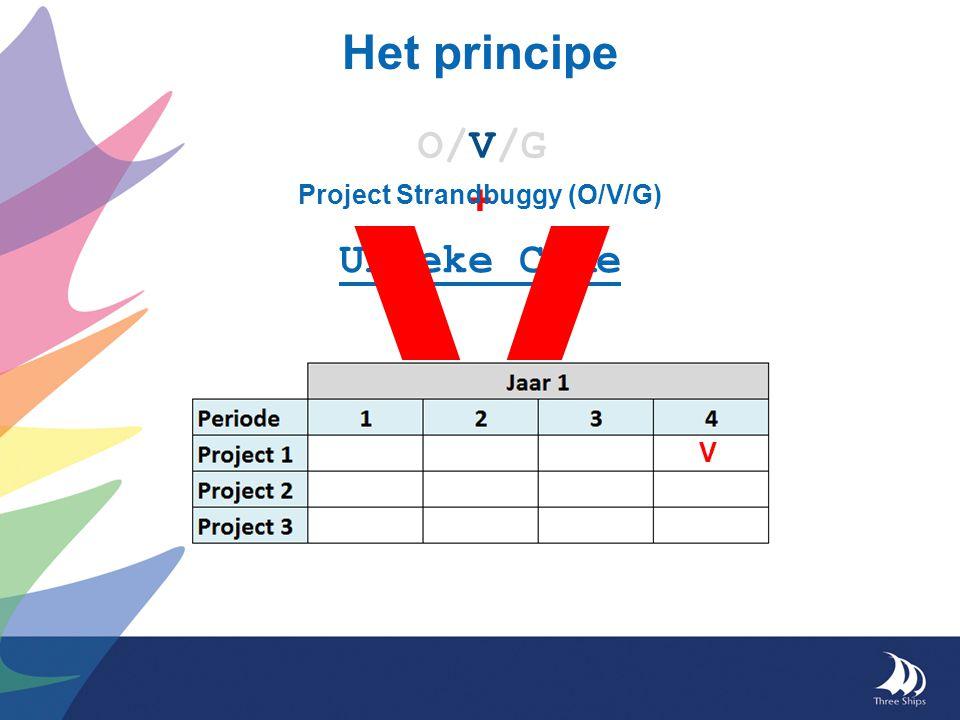 Het principe O/V/G Unieke Code + V Project Strandbuggy (O/V/G) V
