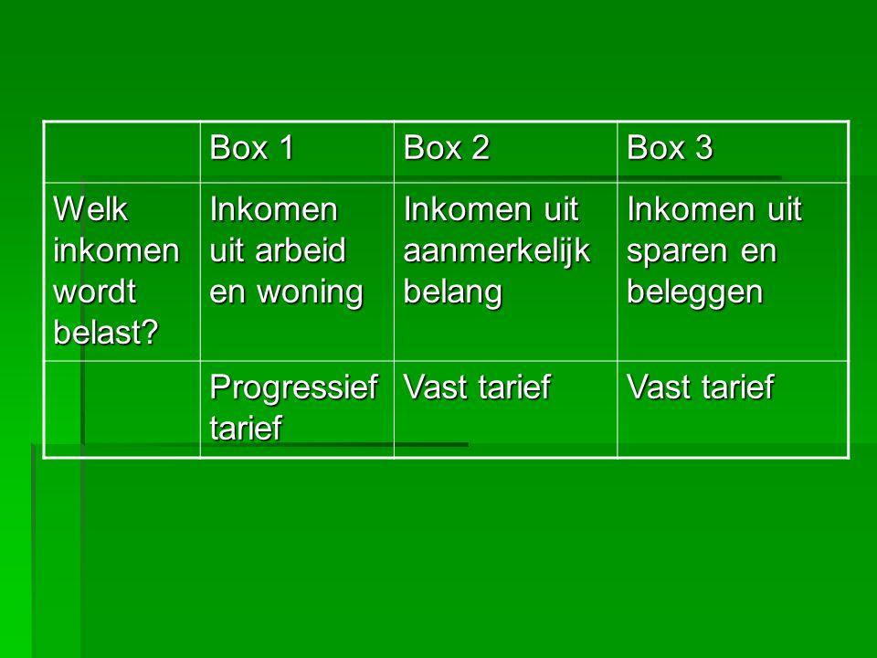 Box 1 Box 2 Box 3 Welk inkomen wordt belast.