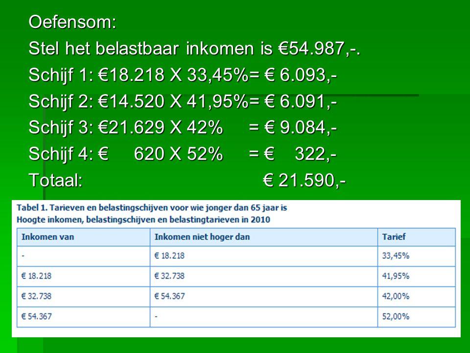 Oefensom: Stel het belastbaar inkomen is €54.987,-.