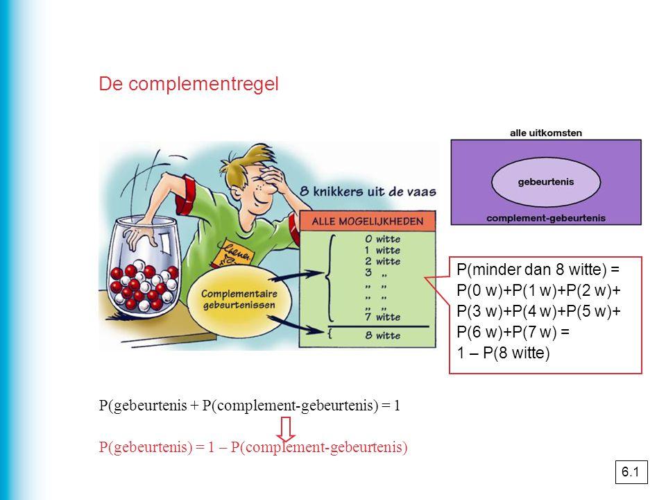 P(gebeurtenis + P(complement-gebeurtenis) = 1 P(gebeurtenis) = 1 – P(complement-gebeurtenis) P(minder dan 8 witte) = P(0 w)+P(1 w)+P(2 w)+ P(3 w)+P(4