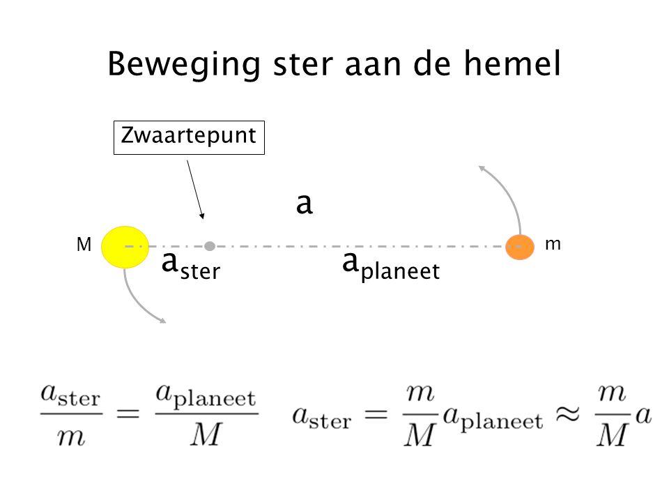 HOVO Korte samenvatting Ster en planeet draaien om elkaar heen Snelheid en periode ster = massa en baan planeet Radiele snelheid ster te meten met dopplereffect