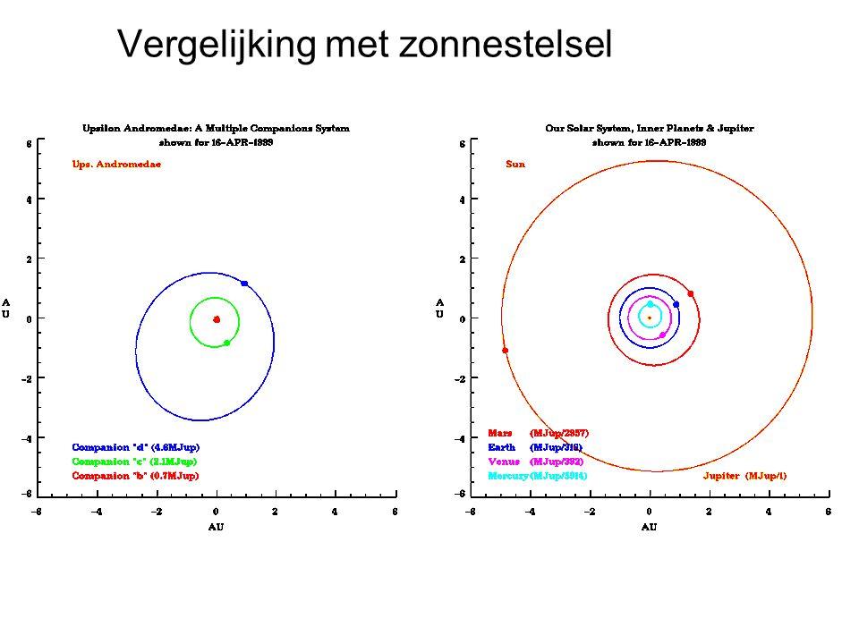 HOVO Vergelijking met zonnestelsel