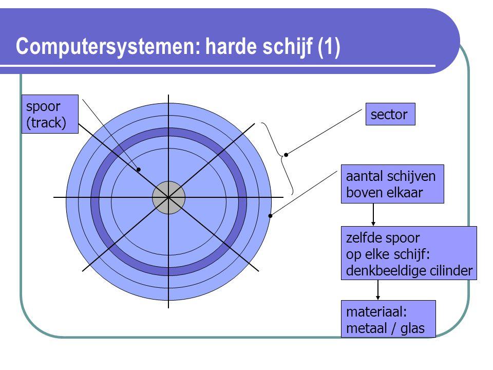 Computersystemen: harde schijf (1) spoor (track) sector aantal schijven boven elkaar zelfde spoor op elke schijf: denkbeeldige cilinder materiaal: met