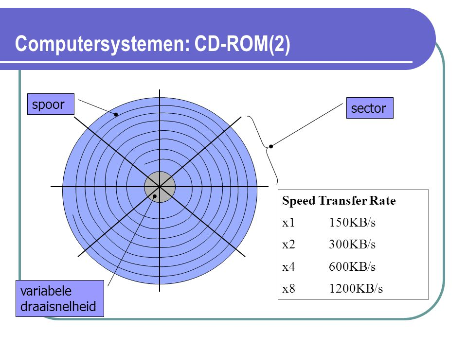 Computersystemen: CD-ROM(2) spoor sector Speed Transfer Rate x1150KB/s x2300KB/s x4600KB/s x81200KB/s variabele draaisnelheid